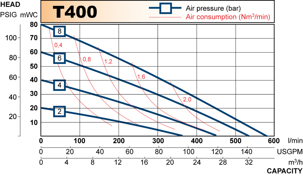 T400 performance curve 2009.en
