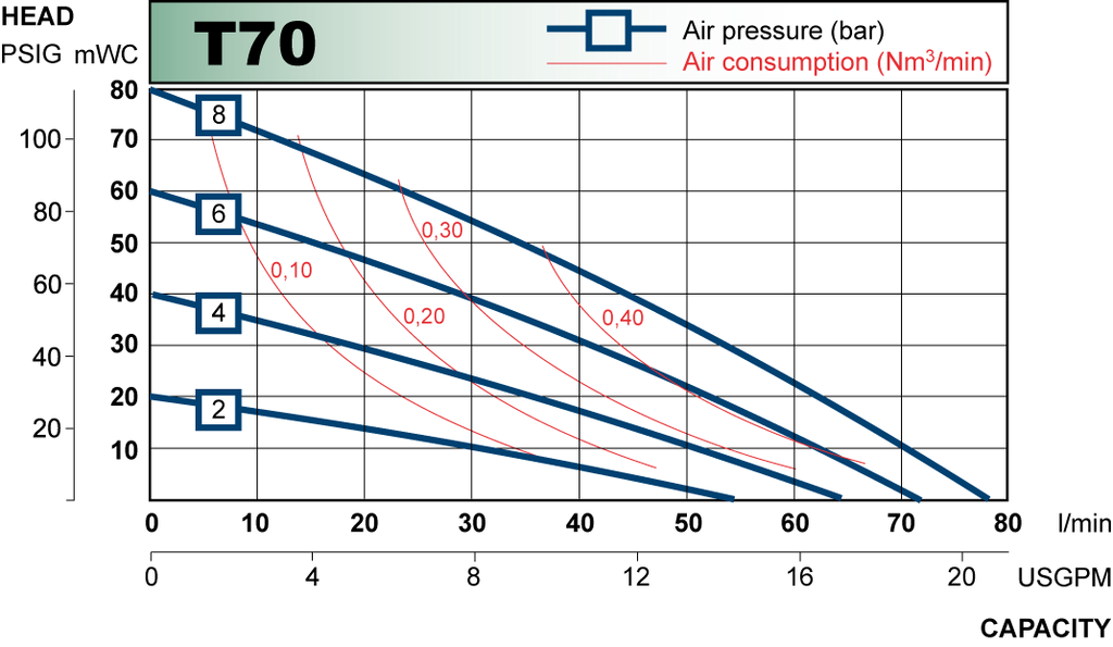 T70 performance curve 2009.en