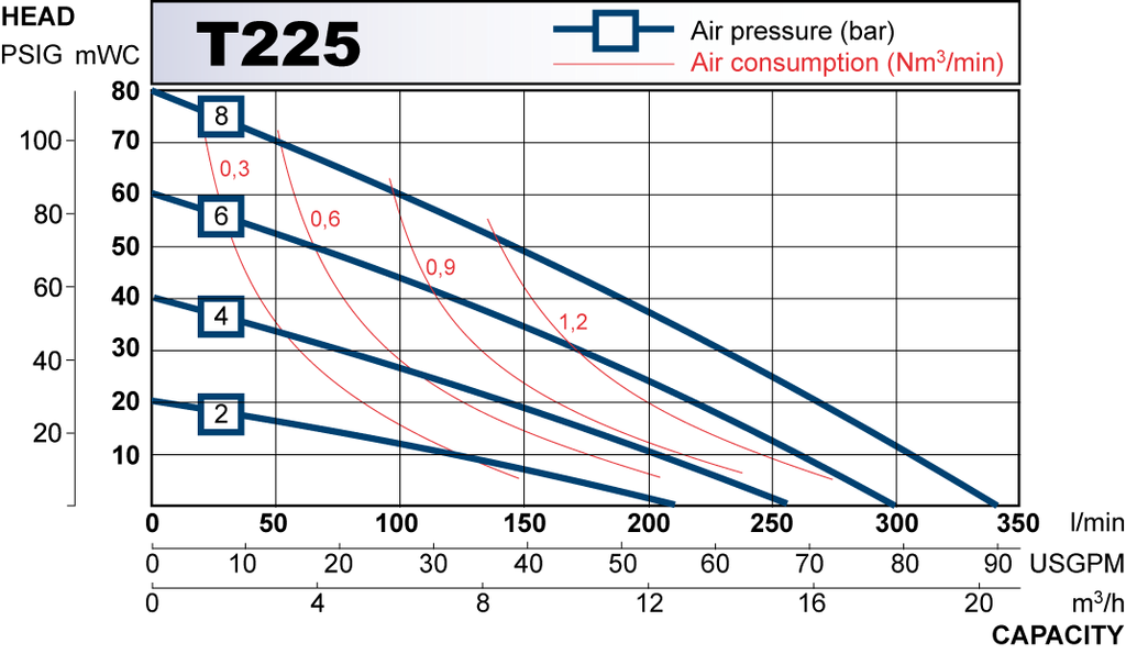 T225 performance curve 2009.en